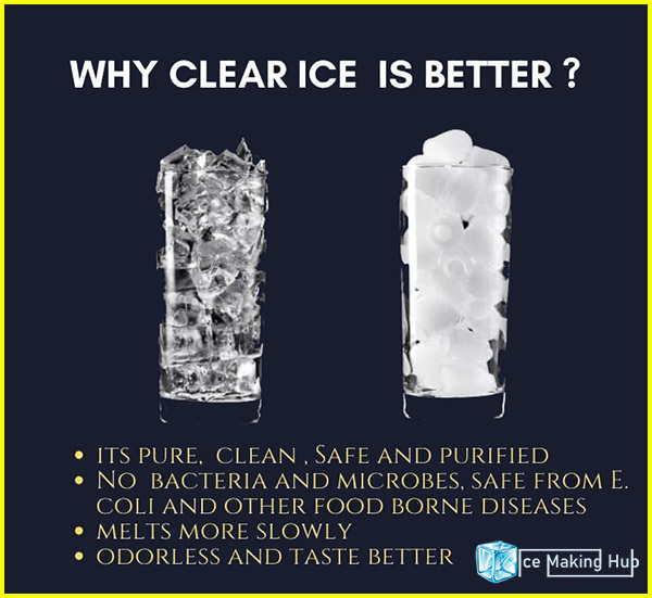 Why Clear Ice Is Better